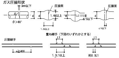 構造設計図書に記載のガス圧接形状の表