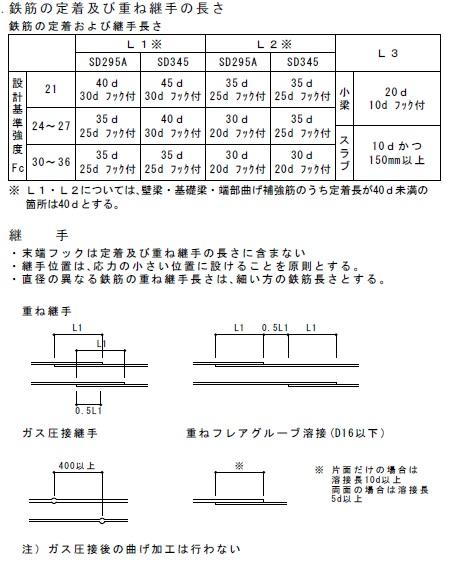構造設計図書に記載の継手長さ一覧